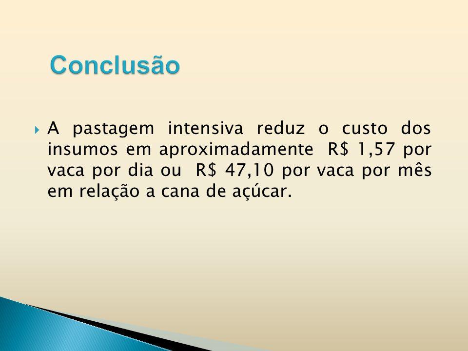 A pastagem intensiva reduz o custo dos insumos em aproximadamente R$ 1,57 por vaca por dia ou R$ 47,10 por vaca por mês em relação a cana de açúcar.