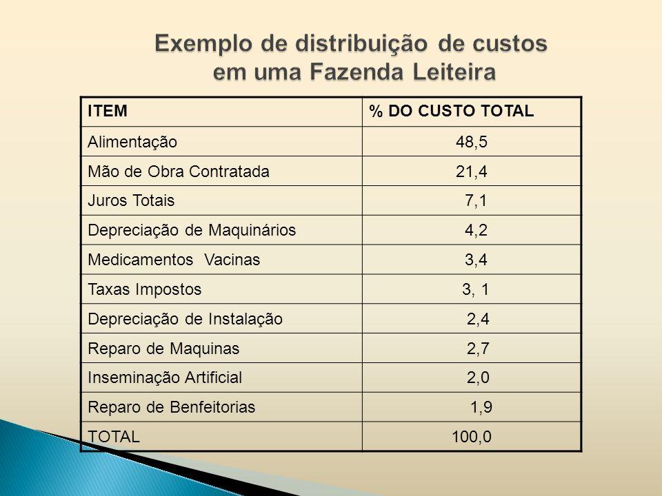 ITEM% DO CUSTO TOTAL Alimentação48,5 Mão de Obra Contratada21,4 Juros Totais 7,1 Depreciação de Maquinários 4,2 Medicamentos Vacinas 3,4 Taxas Imposto