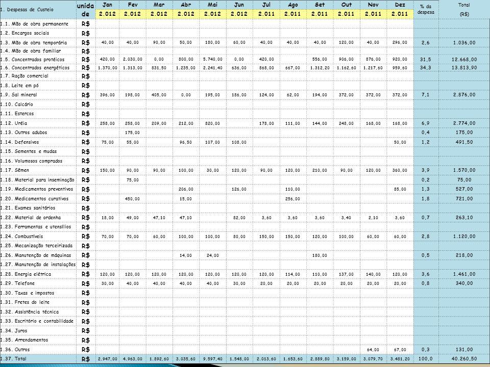 1. Despesas de Custeio unida de JanFevMarAbrMaiJunJulAgoSetOutNovDez % da despesa Total 2.012 2.011 (R$) 1.1. Mão de obra permanente R$ 1.2. Encargos
