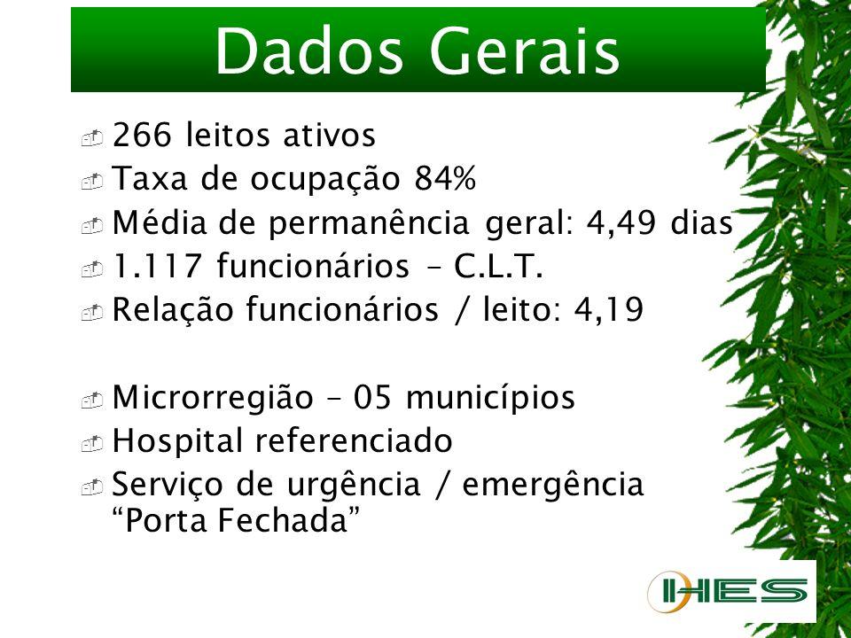 Dados Gerais 266 leitos ativos Taxa de ocupação 84% Média de permanência geral: 4,49 dias 1.117 funcionários – C.L.T.