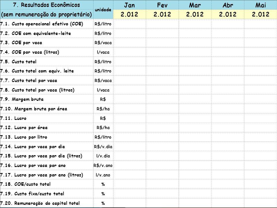 7. Resultados Econômicos unidade JanFevMarAbrMai (sem remuneração do proprietário) 2.012 7.1. Custo operacional efetivo (COE) R$/litro 7.2. COE com eq