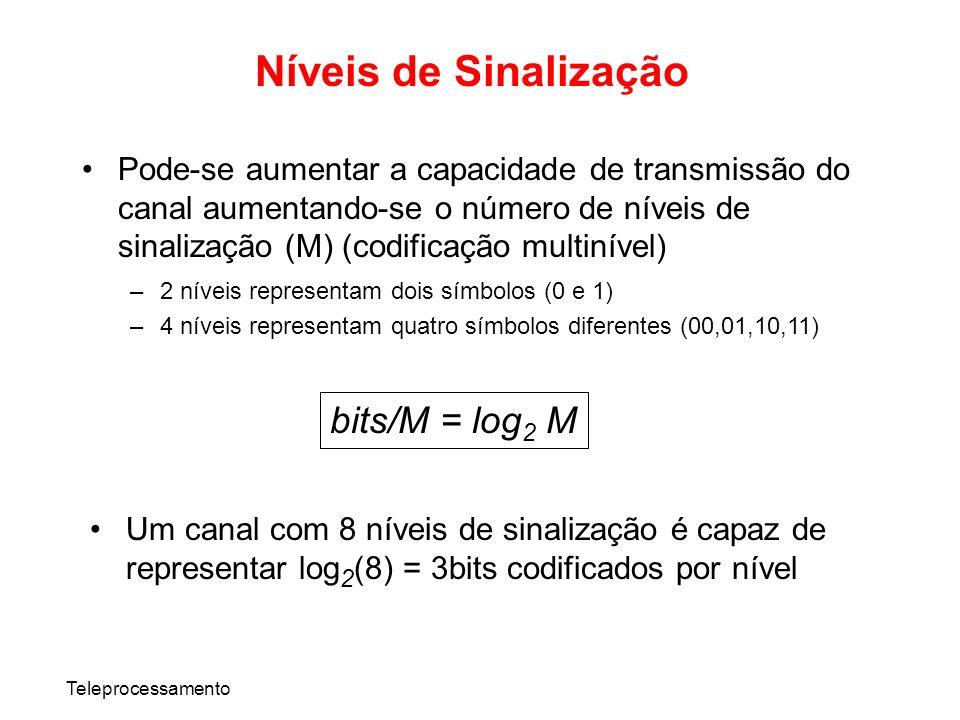 Teleprocessamento Pode-se aumentar a capacidade de transmissão do canal aumentando-se o número de níveis de sinalização (M) (codificação multinível) –