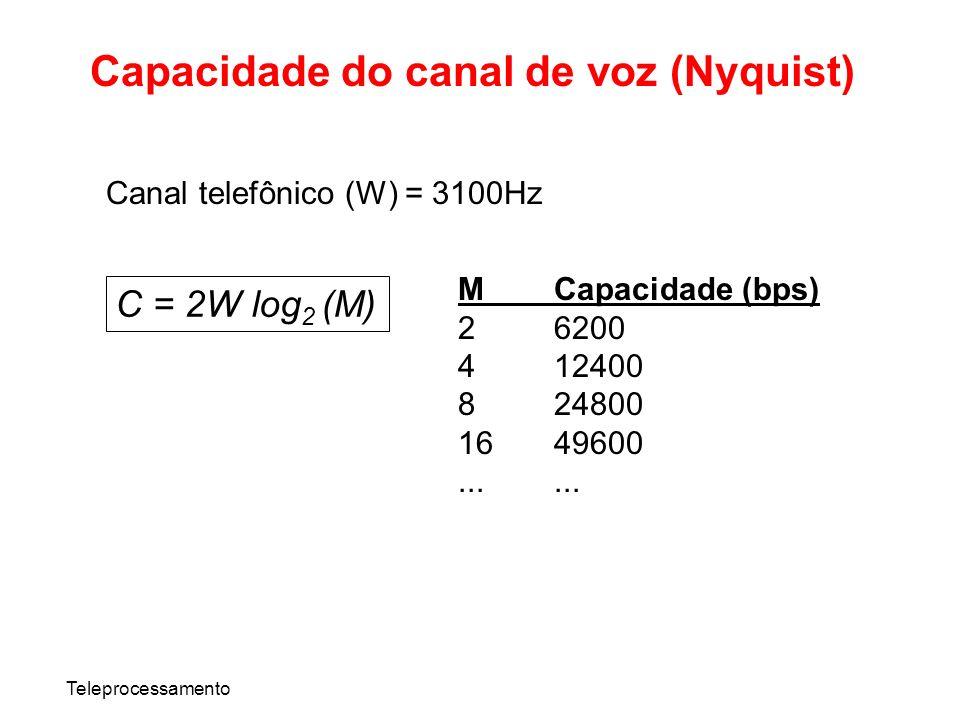 Teleprocessamento Capacidade do canal de voz (Nyquist) C = 2W log 2 (M) Canal telefônico (W) = 3100Hz MCapacidade (bps) 26200 412400 824800 1649600...