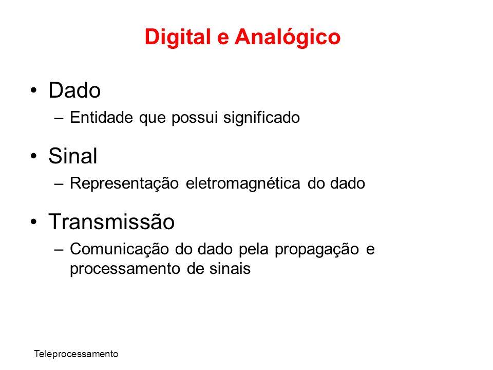 Teleprocessamento Digital e Analógico Dado –Entidade que possui significado Sinal –Representação eletromagnética do dado Transmissão –Comunicação do d