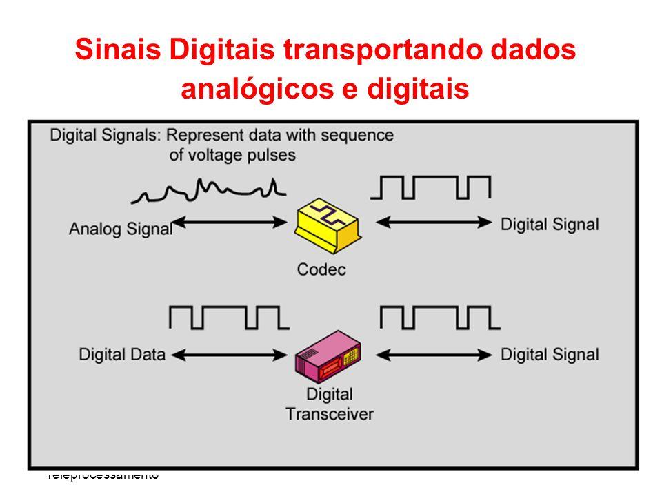 Teleprocessamento Sinais Digitais transportando dados analógicos e digitais