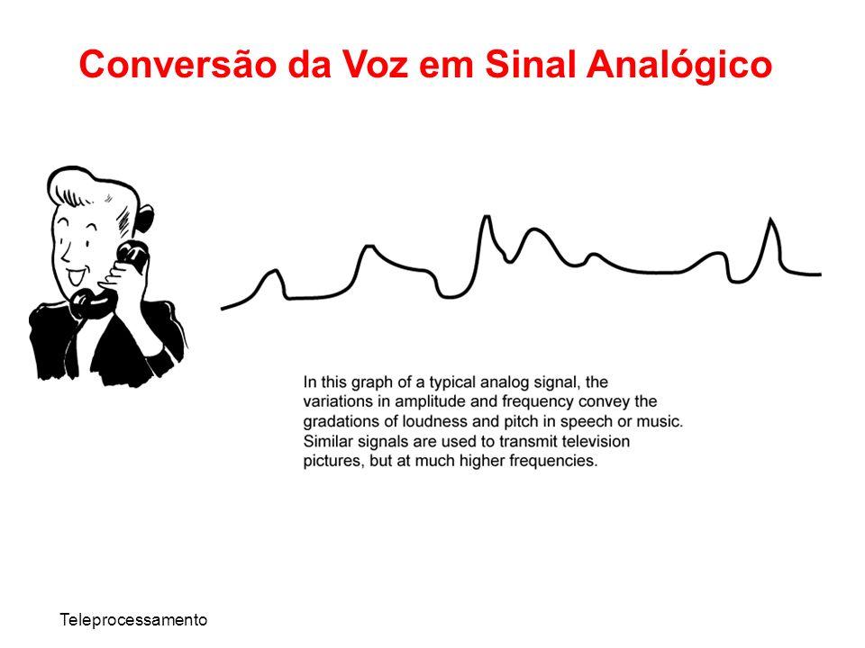 Teleprocessamento Conversão da Voz em Sinal Analógico