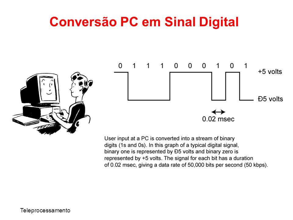 Teleprocessamento Conversão PC em Sinal Digital