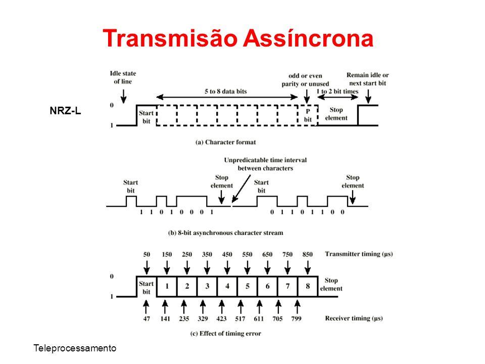 Teleprocessamento Transmisão Assíncrona NRZ-L
