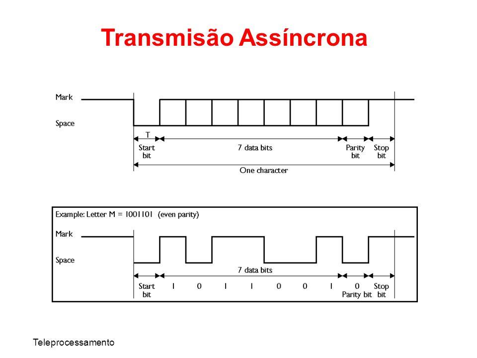 Teleprocessamento Transmisão Assíncrona