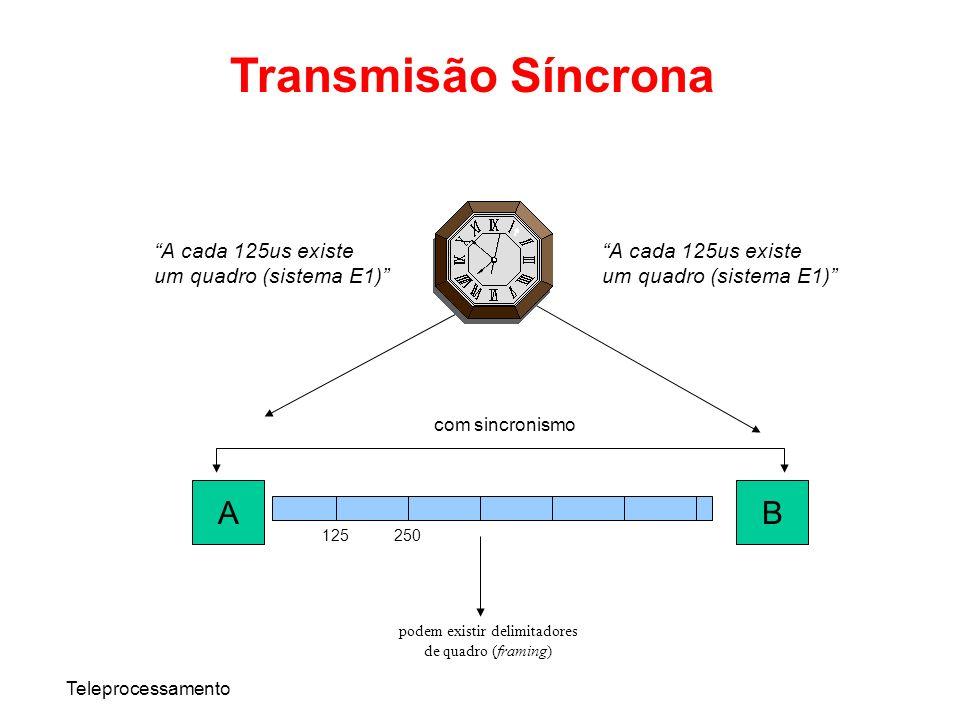Teleprocessamento Transmisão Síncrona AB com sincronismo A cada 125us existe um quadro (sistema E1) A cada 125us existe um quadro (sistema E1) 125250
