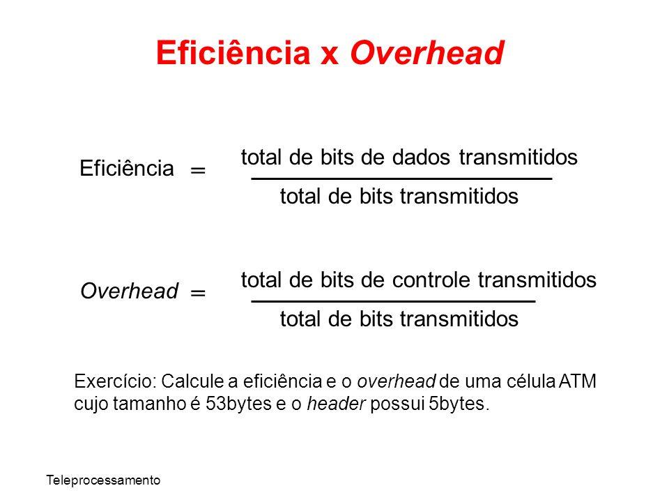 Teleprocessamento total de bits de dados transmitidos total de bits transmitidos = Eficiência total de bits de controle transmitidos total de bits tra