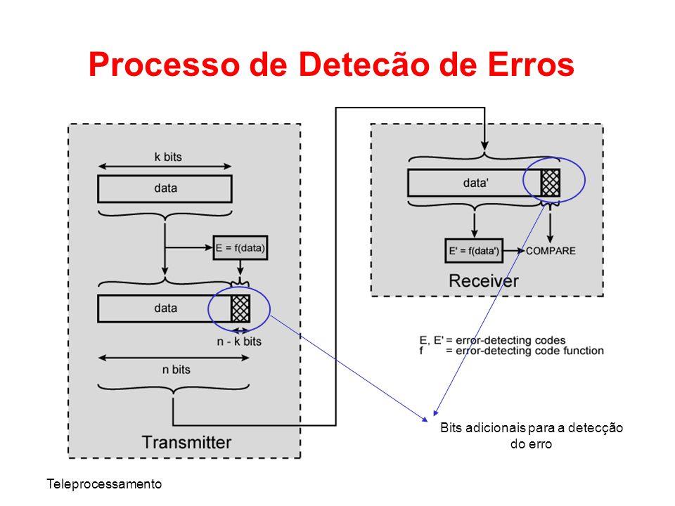 Teleprocessamento Processo de Detecão de Erros Bits adicionais para a detecção do erro