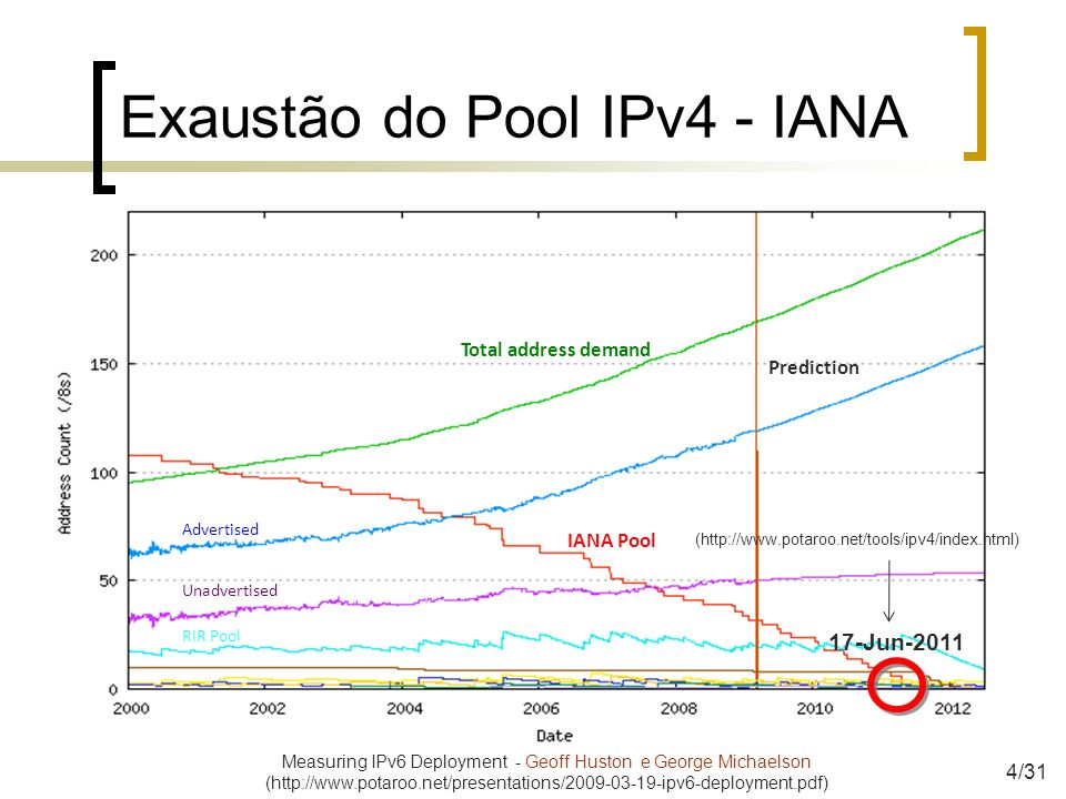 Exaustão do Pool IPv4 - IANA Prediction IANA Pool Total address demand Advertised Unadvertised RIR Pool Measuring IPv6 Deployment - Geoff Huston e Geo