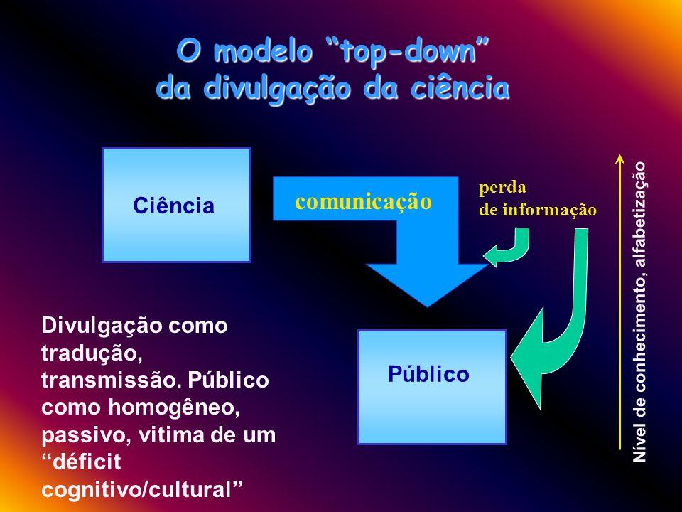 Ciência Público O modelo top-down da divulgação da ciência Nível de conhecimento, alfabetização comunicação Divulgação como tradução, transmissão.