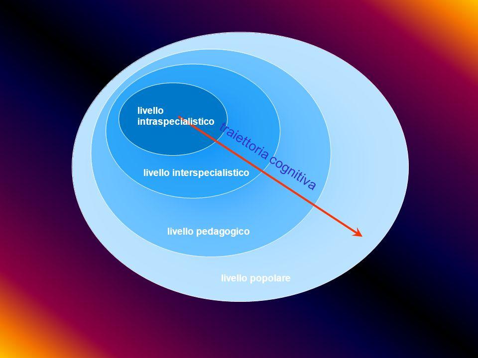 traiettoria cognitiva livello intraspecialistico livello interspecialistico livello pedagogico livello popolare