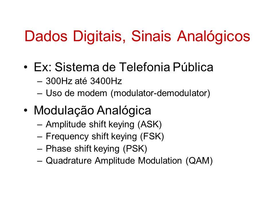 Dados Digitais, Sinais Analógicos Ex: Sistema de Telefonia Pública –300Hz até 3400Hz –Uso de modem (modulator-demodulator) Modulação Analógica –Amplit