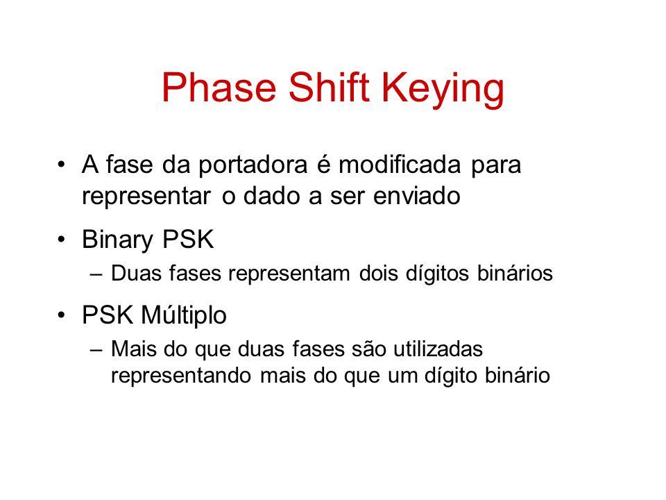 Phase Shift Keying A fase da portadora é modificada para representar o dado a ser enviado Binary PSK –Duas fases representam dois dígitos binários PSK