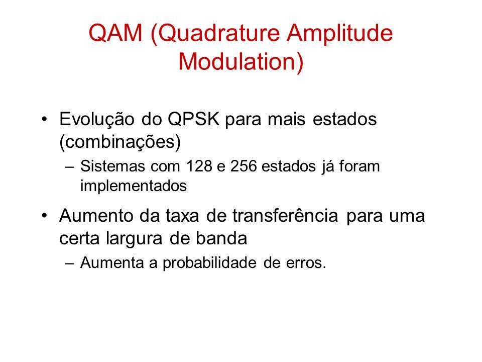 Evolução do QPSK para mais estados (combinações) –Sistemas com 128 e 256 estados já foram implementados Aumento da taxa de transferência para uma cert