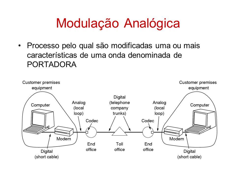 Processo pelo qual são modificadas uma ou mais características de uma onda denominada de PORTADORA Modulação Analógica