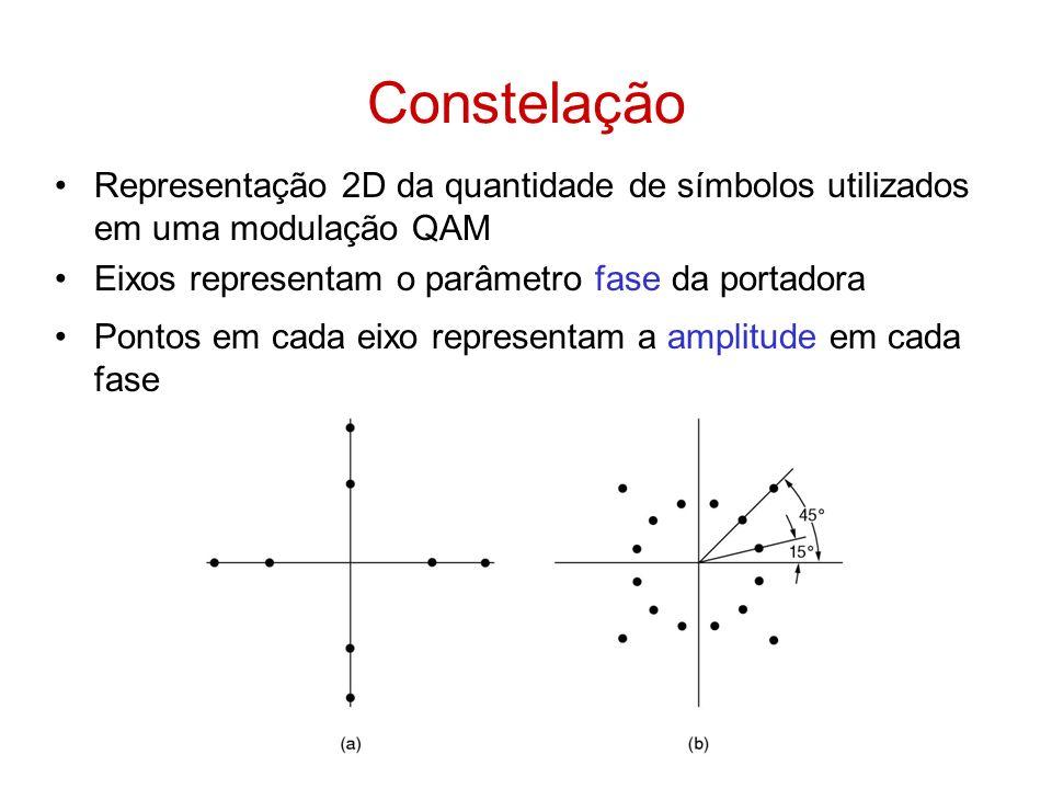 Constelação Representação 2D da quantidade de símbolos utilizados em uma modulação QAM Eixos representam o parâmetro fase da portadora Pontos em cada