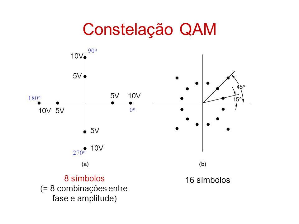Constelação QAM 8 símbolos (= 8 combinações entre fase e amplitude) 16 símbolos 5V 10V 5V 10V 5V 10V 0o0o 90 o 180 o 270 o