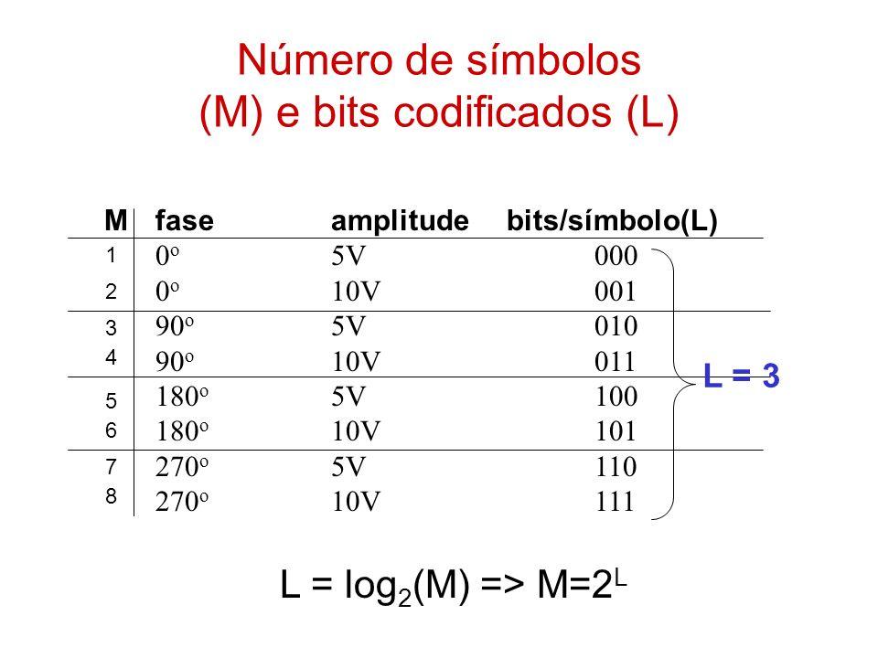 Número de símbolos (M) e bits codificados (L) faseamplitudebits/símbolo(L) 0 o 5V000 0 o 10V001 90 o 5V010 90 o 10V011 180 o 5V100 180 o 10V101 270 o