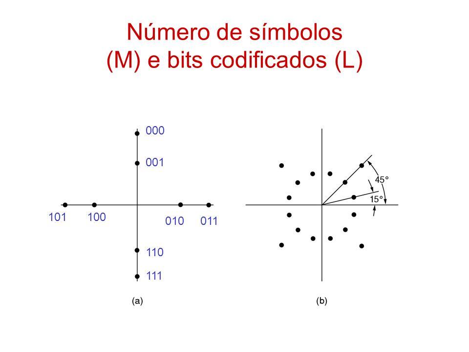 Número de símbolos (M) e bits codificados (L) 000 001 010011 100101 110 111