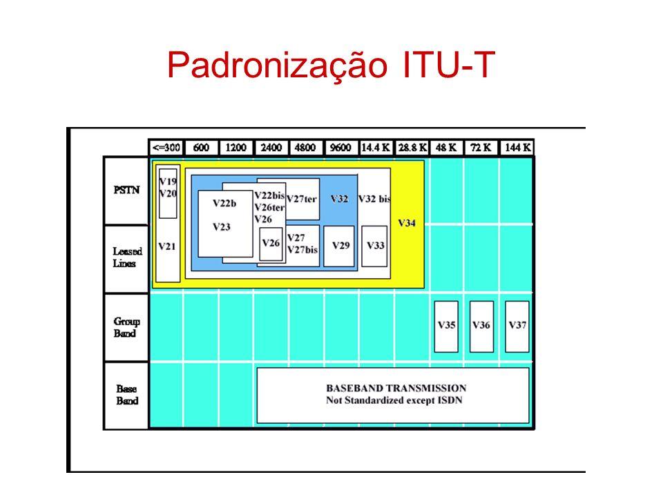 Padronização ITU-T