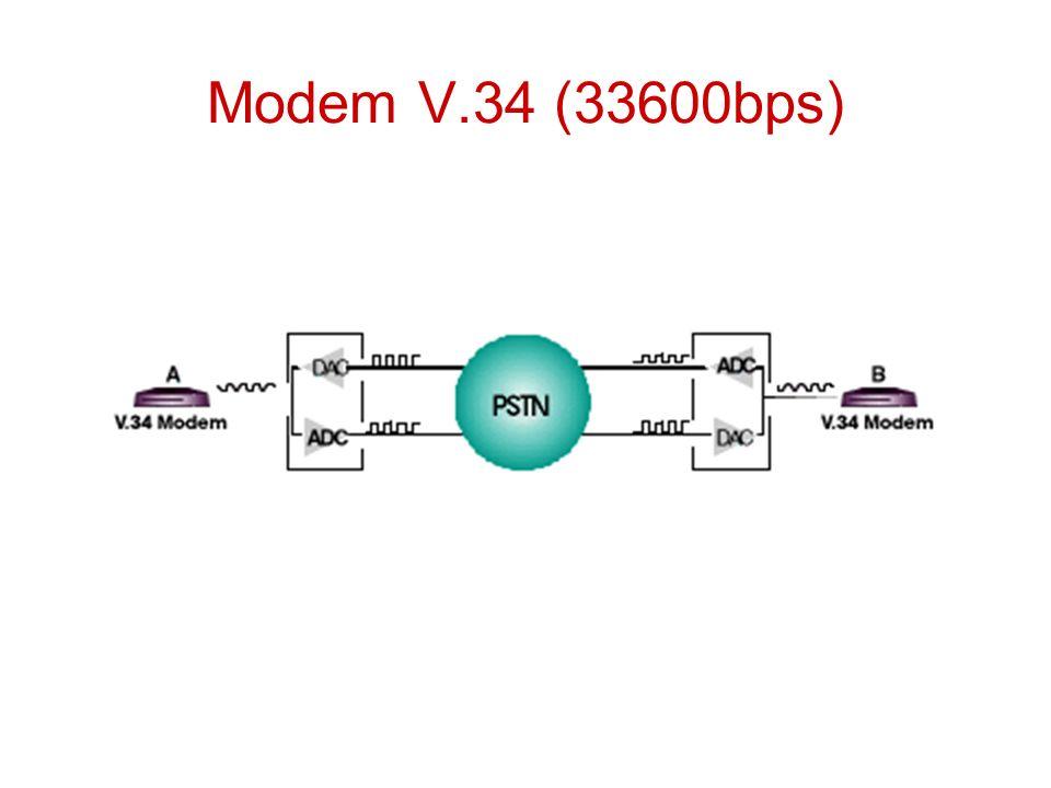 Redes de Computadores V34 QAM