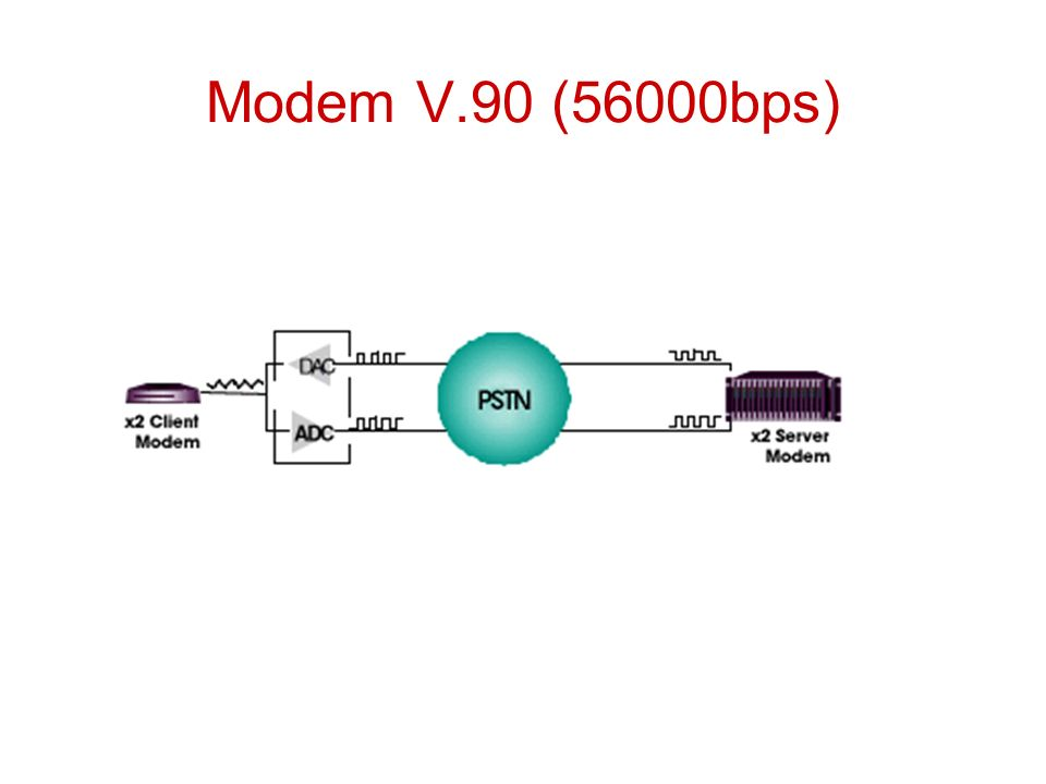 Quadrature PSK (QPSK) Cada elemento de sinal representa mais do que um bit: –Ex: mudanças de /2 (90 o ) –Cada elemento representa 2 bits –Pode utilizar 8 ângulos de fase e possuir mais do que uma amplitude –modems de 9600bps modem utilizam 12 ângulos, quatro dos quais possuem duas amplitudes