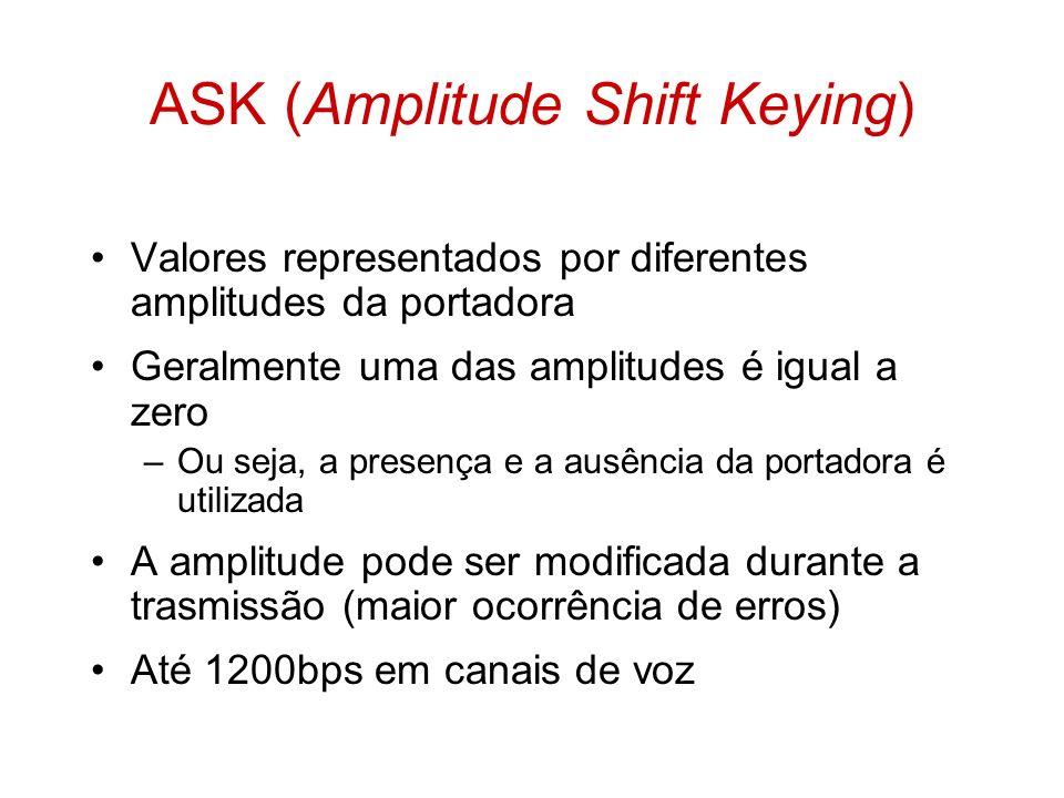 Valores representados por diferentes amplitudes da portadora Geralmente uma das amplitudes é igual a zero –Ou seja, a presença e a ausência da portado