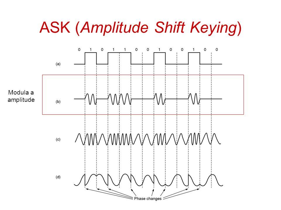 Exercícios 1.Faça a modulação ASK das sequências binárias abaixo (+/- 5V = 1): a) 01010 b) 11100