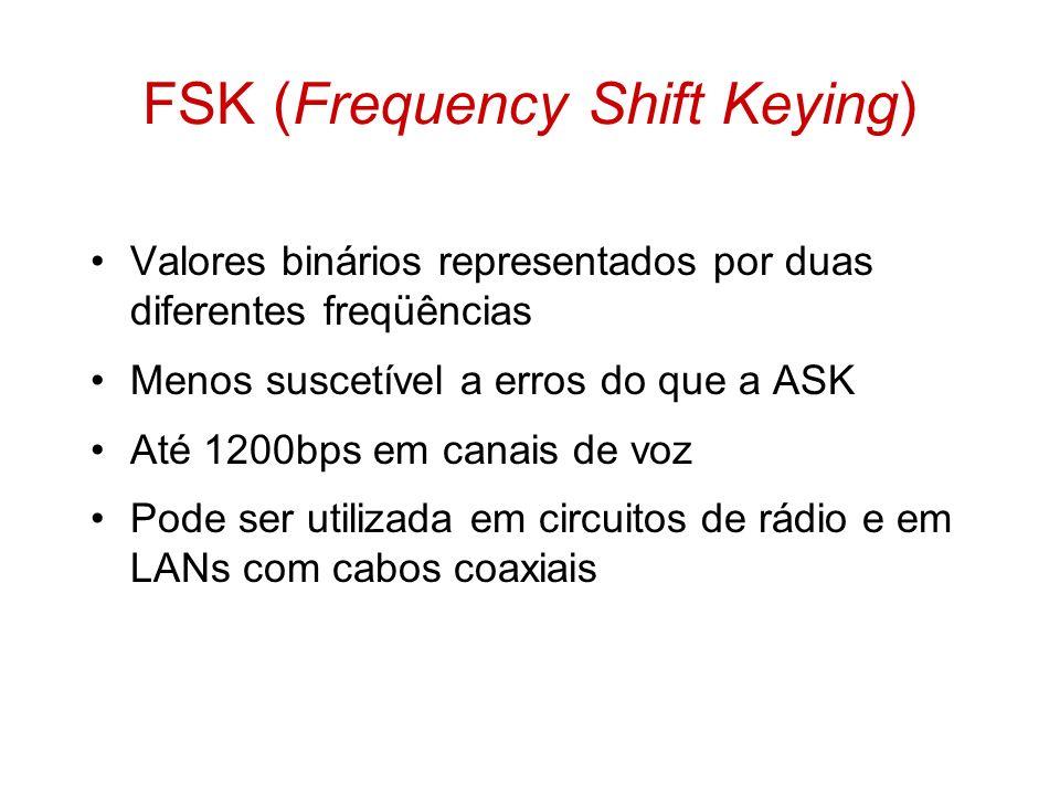Valores binários representados por duas diferentes freqüências Menos suscetível a erros do que a ASK Até 1200bps em canais de voz Pode ser utilizada e