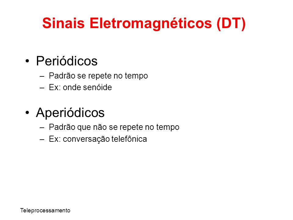 Teleprocessamento Sinais Eletromagnéticos (DT) Periódicos –Padrão se repete no tempo –Ex: onde senóide Aperiódicos –Padrão que não se repete no tempo