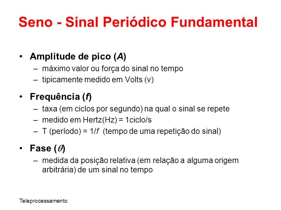 Teleprocessamento Seno - Sinal Periódico Fundamental Amplitude de pico (A) –máximo valor ou força do sinal no tempo –tipicamente medido em Volts (v) F