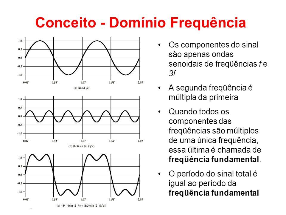 Teleprocessamento Conceito - Domínio Frequência Os componentes do sinal são apenas ondas senoidais de freqüências f e 3f A segunda freqüência é múltip