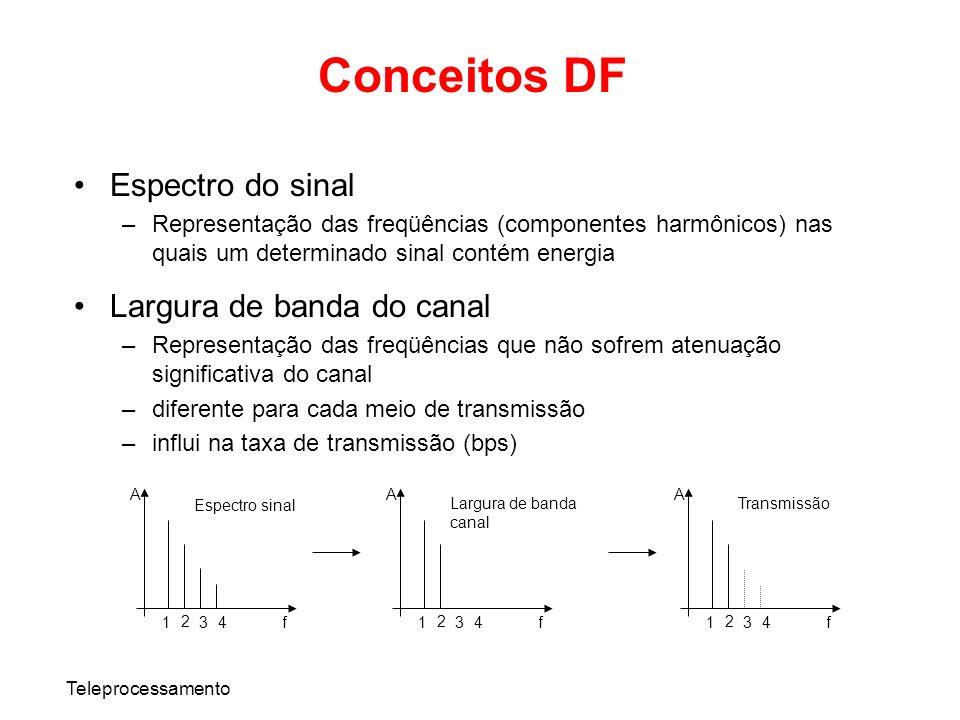 Teleprocessamento Conceitos DF Espectro do sinal –Representação das freqüências (componentes harmônicos) nas quais um determinado sinal contém energia