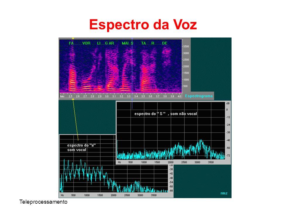 Teleprocessamento Espectro da Voz