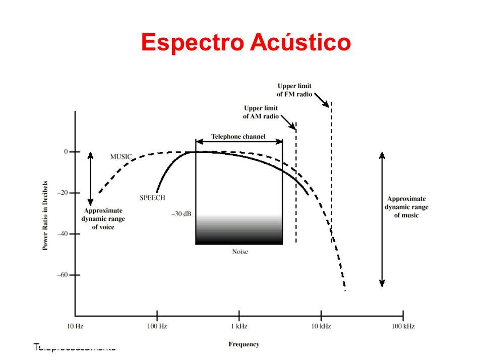 Teleprocessamento Espectro Acústico