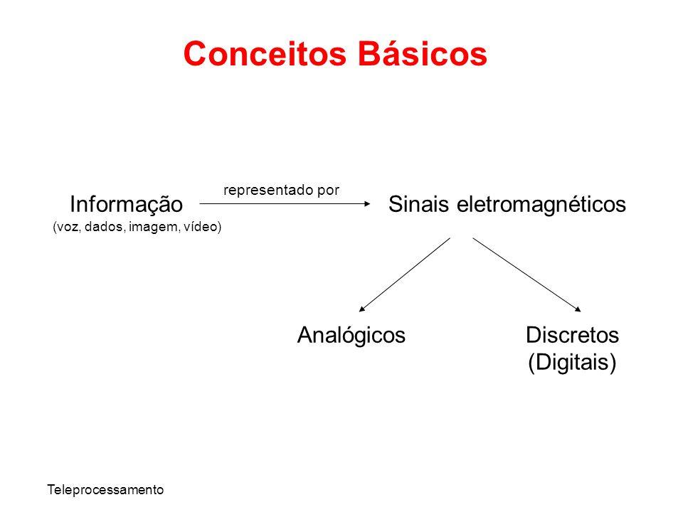Teleprocessamento Conceitos Básicos InformaçãoSinais eletromagnéticos AnalógicosDiscretos (Digitais) representado por (voz, dados, imagem, vídeo)