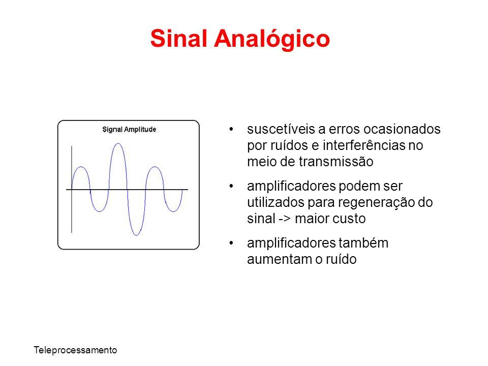 Teleprocessamento Sinal Analógico suscetíveis a erros ocasionados por ruídos e interferências no meio de transmissão amplificadores podem ser utilizad