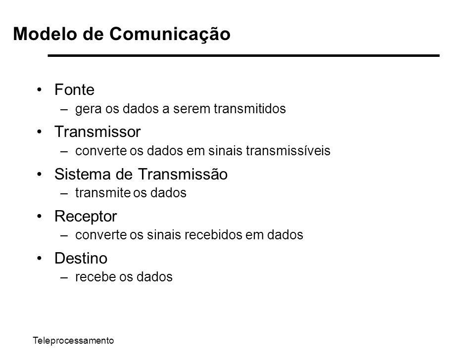 Teleprocessamento Modelo de Comunicação Fonte –gera os dados a serem transmitidos Transmissor –converte os dados em sinais transmissíveis Sistema de T