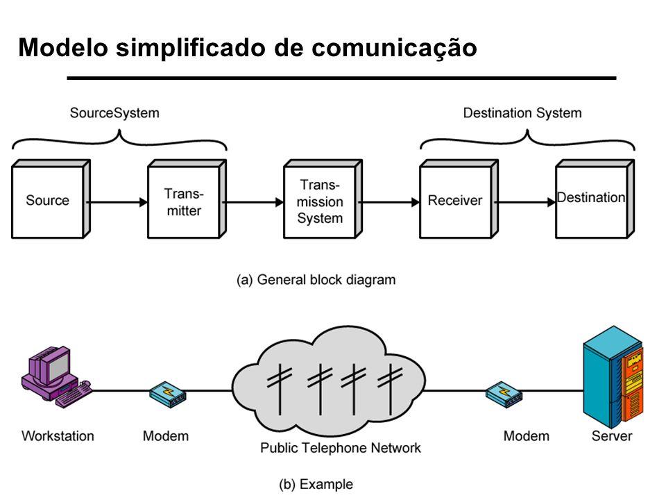 Teleprocessamento Modelo simplificado de comunicação