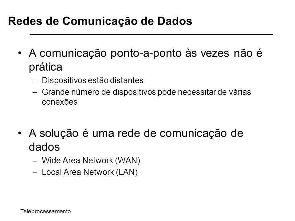 Teleprocessamento Redes de Comunicação de Dados A comunicação ponto-a-ponto às vezes não é prática –Dispositivos estão distantes –Grande número de dis