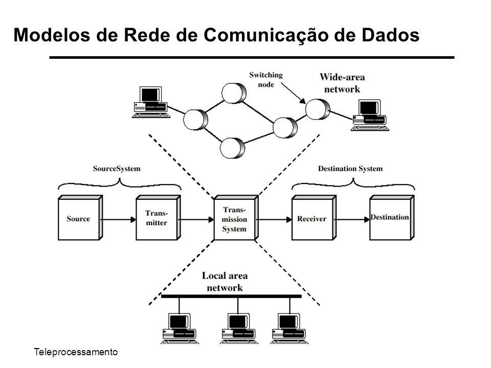 Teleprocessamento Modelos de Rede de Comunicação de Dados
