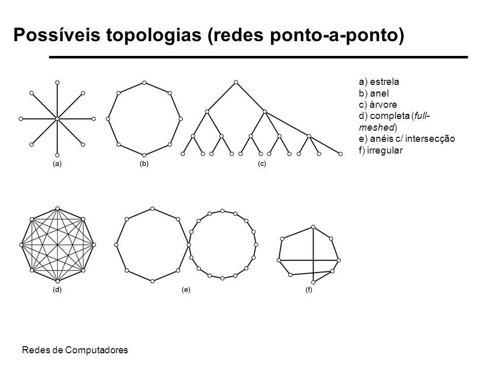 Redes de Computadores Possíveis topologias (redes ponto-a-ponto) a) estrela b) anel c) árvore d) completa (full- meshed) e) anéis c/ intersecção f) ir