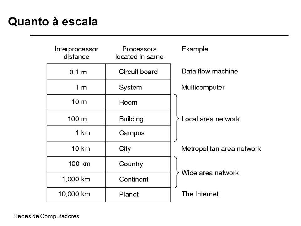 Redes de Computadores Quanto à escala
