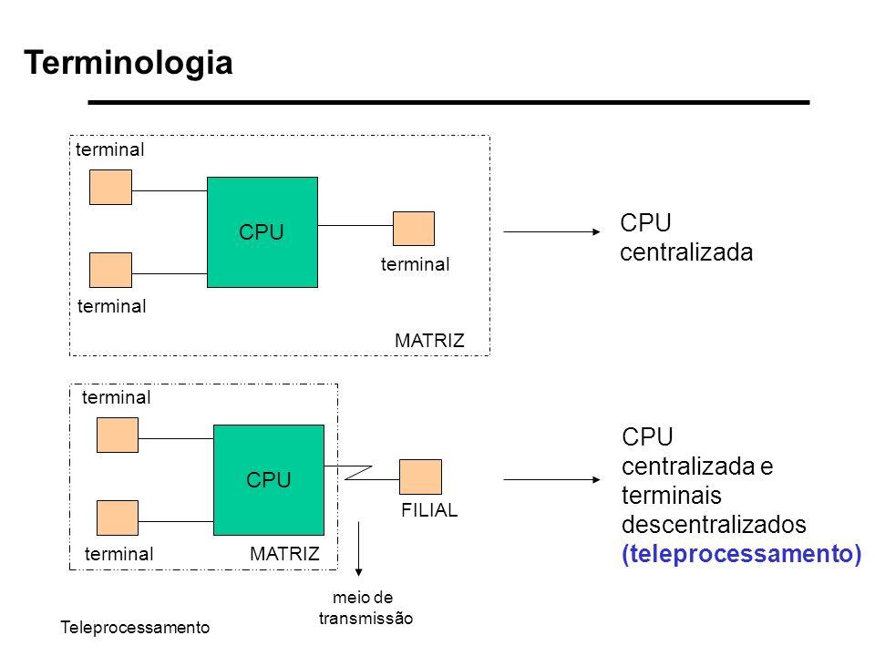Teleprocessamento Terminologia CPU terminal CPU terminal FILIAL meio de transmissão MATRIZ CPU centralizada CPU centralizada e terminais descentraliza