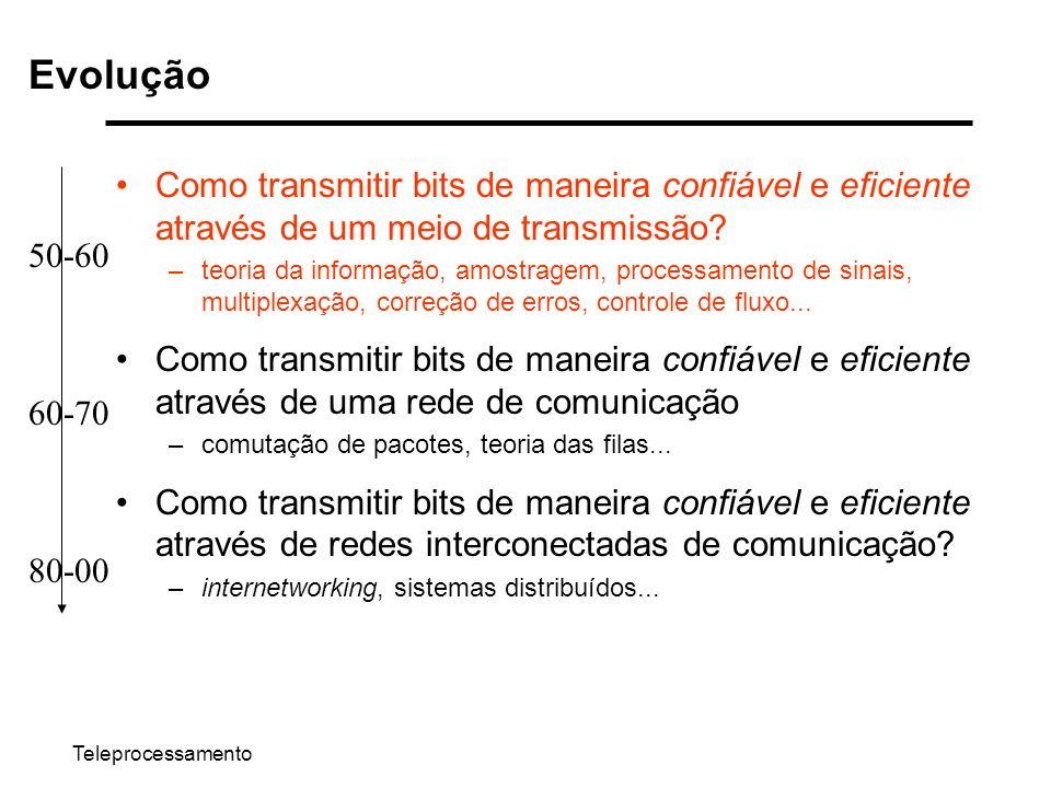 Teleprocessamento Evolução Como transmitir bits de maneira confiável e eficiente através de um meio de transmissão? –teoria da informação, amostragem,