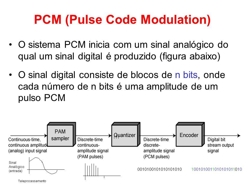 Teleprocessamento PCM (Pulse Code Modulation) O sistema PCM inicia com um sinal analógico do qual um sinal digital é produzido (figura abaixo) O sinal
